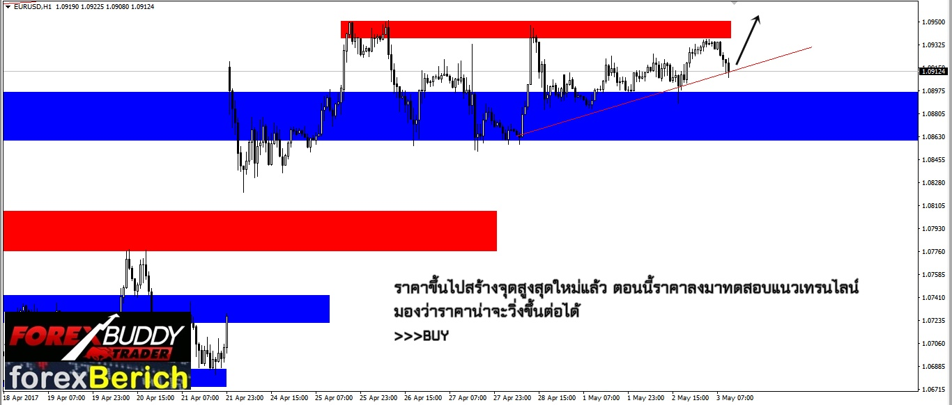 Forex eur php